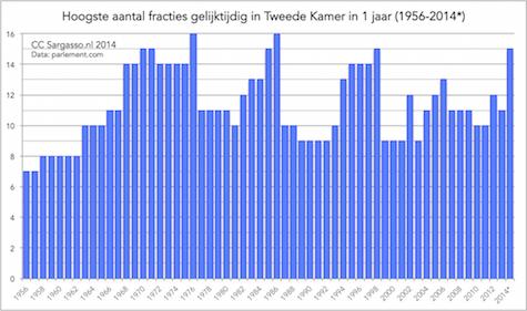 fractiefragmentatie_2014b_475