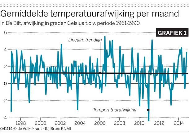 grafiek1, Volkskrant