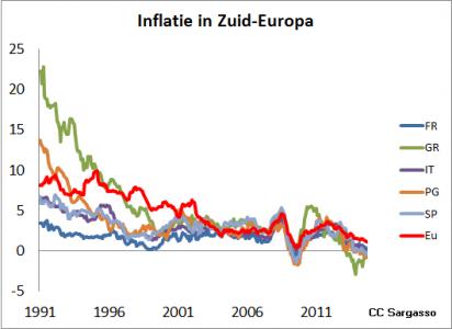 <strong>Figuur 1</strong> <em>Inflatie in Zuid-Europa daalt. Tot de kredietcrisis was de inflatie net op of onder de 2%.</em>