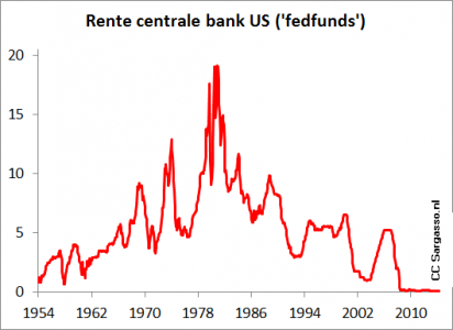 <strong>Figuur 1</strong><em> Rente die banken betalen voor een lening van de Amerikaanse centrale bank (FED). In de jaren tachtig was de rente extreem hoog om inflatie te bestrijden, nu is de rente zo goed als nul.</em>
