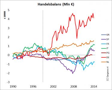 <strong>Figuur 1</strong> <em>Handelsoverschotten en tekorten</em>. <em>De verticale as kruist op het beginjaar van de euro.</em>