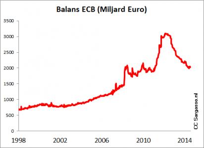 <strong>Figuur 2</strong> <em>Balans van de Europese centrale bank. Na aanvankelijke groei neemt de hoeveelheid geld toch weer af. De ECB aarzelt met geldverruiming.</em>
