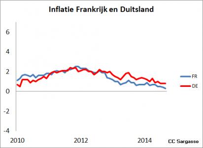 <strong>Figuur 3</strong> <em>In Noord-Europa is sprake van lage inflatie.</em>