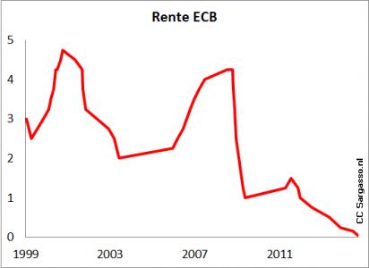 <strong>Figuur 3 </strong><em>Rente die banken betalen voor een lening van de Europese centrale bank (ECB).</em>