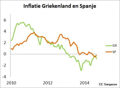 <strong>Figuur 4</strong> <em>In Zuid-Europa is sprake van deflatie: de lonen en prijzen dalen.</em>