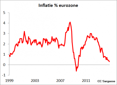 <strong>Figuur 4</strong> <em>Inflatie in de eurozone.</em>