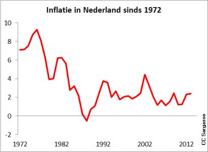 <strong>Figuur 5 </strong><em>Inflatie in Nederland sinds 1972.</em>