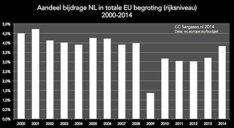 budget_eu_2000_2015_NL_deel_475