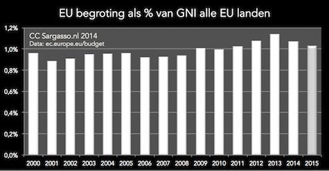 budget_eu_2000_2015_gni_475