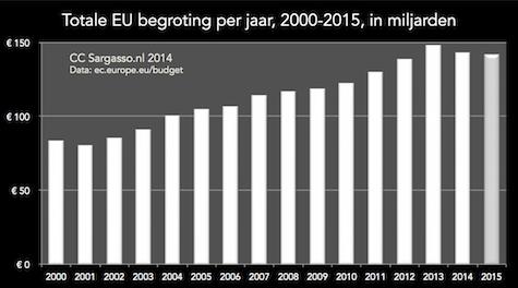 budget_eu_2000_2015v2_475