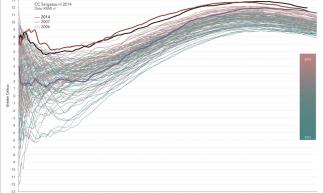 Race om het warmste jaar sinds 1901