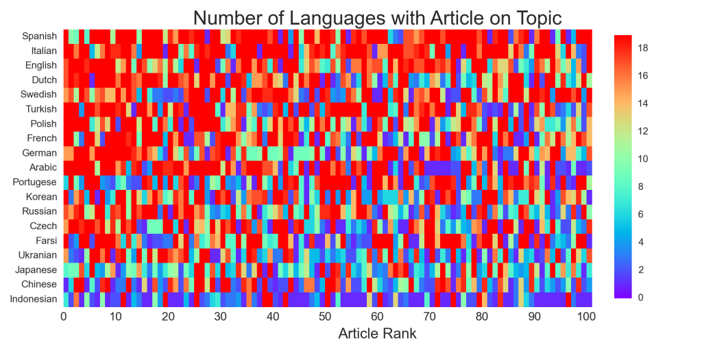 Number of other languages having a version of a language's top Zeitgeist article