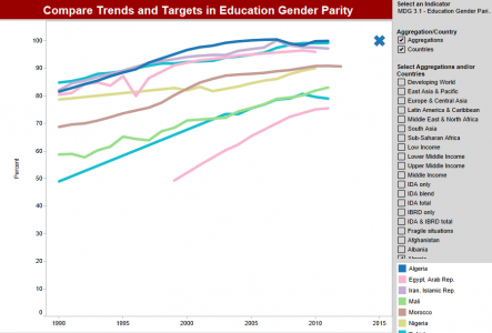 Education Gender Parity