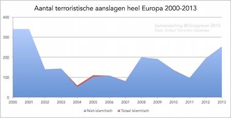 aantal_ter_europa_2000_2013_jaren_475