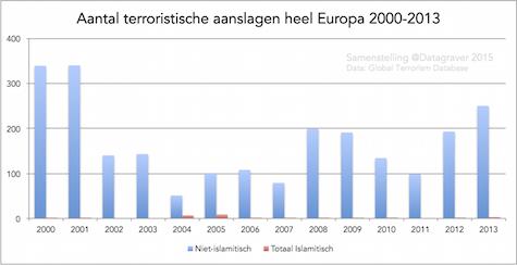 aantal_ter_europa_2000_2013_jaren_staaf_v2_475