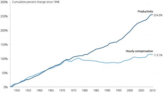 <strong>Figuur 1</strong> <em>Groei van loon is eind jaren zeventig losgekoppeld van de productiviteitsgroei in de VS.</em>
