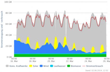 Duitse_elektriciteitsproductie_maart_2014