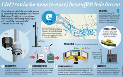 E-nose-infographic-1024x642