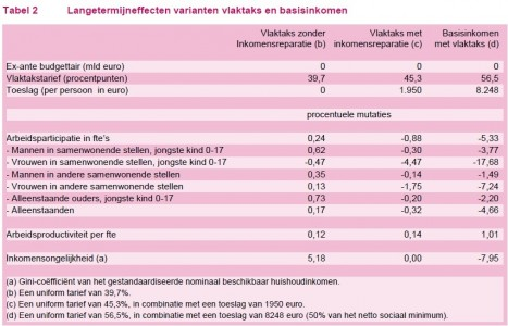Tabel2CPB