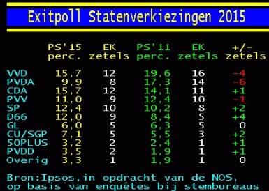 Exitpoll 2015