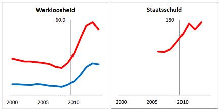 Figuur 1: Het hervormingsbeleid van de trojka, dat begon in 2010, heeft de crisis erger gemaakt. Links: werkloosheidspercentage beroepsbevolking ouder dan 25 jaar (blauw), en jonger dan 25 jaar (rood). Rechts: staatsschuld als percentage van het bruto binnenlands product