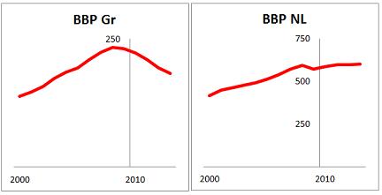 Figuur 2 De economische groei stagneert al jaren lang in Griekenland. Ter vergelijking Nederland (Bruto binnenlands product, miljoen euro x 1000)