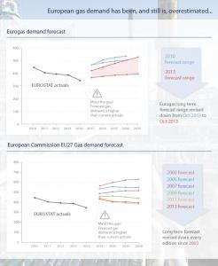 Vraag naar gas vs. voorspelde vraagontwikkeling. Bron Energypost.eu