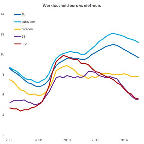 Figuur 1 Verloop van werkloosheid sinds uitbraak van de kredietcrisis in de Eurozone, de EU (alle 28 landen), Groot Brittanie, Zweden en de VS. In Europa en met name de eurozone is de werkloosheid na 2012 opnieuw opgelopen en stagneert de daling. Opmerkelijk is de stagnatie in Zweden, al doet dat land het nog wel beter dan de eurolanden.