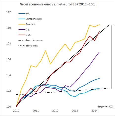 Figuur 2 Groei van de economie sinds 2000 in Europa (alle 28 landen), de eurozone, Groot Brittannië en de VS. Groei in Europa en met name in de eurozone stagneert. Door de achterblijvende groei in de eurozone wordt het gat met de VS steeds groter.