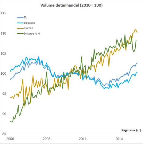Figuur 3 Verloop van volume van detailhandel (zonder brandstof en motorvoertuigen) per maand, in de eurozone, in de EU, Zweden en Groot Brittannië. Eurostat heeft geen gegevens van de VS.