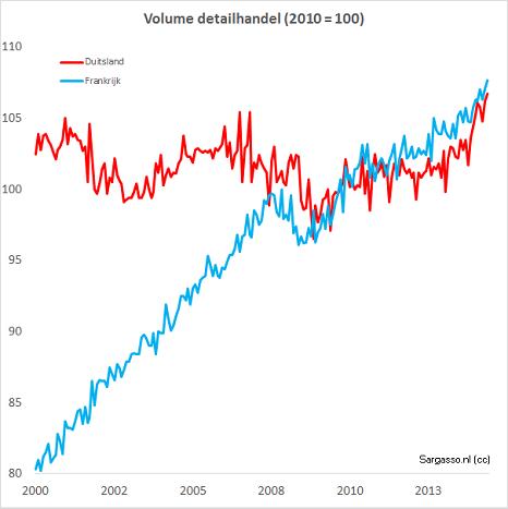 Figuur 4 Verloop van volume van detailhandel (zonder brandstof en motorvoertuigen) per maand.De binnenlandse economie van Duitsland doet het veel minder goed dan Frankrijk. (Let op andere tijdschaal: begint op 2000)