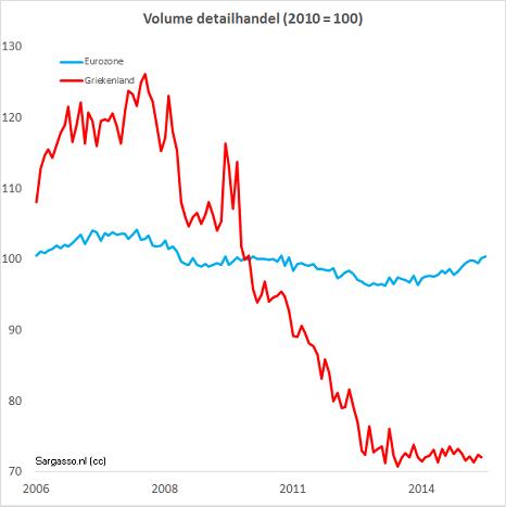 Figuur 5 Hoe ernstig de gevolgen zijn van het bezuinigingsbeleid van de Trojka voor de binnenlandse economie van Griekenland blijkt uit de afname van de detailhandel: de afname is ongeveer 40%.