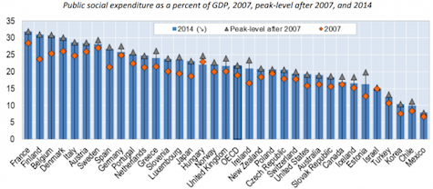 OECD-social-spending-as-a-share-of-GDP-590x258_475