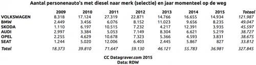 diesels2009_2015_selectie