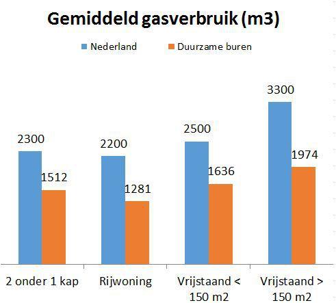 gemiddeld-gasverbruik-duurzame-buren