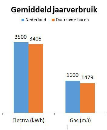 gemiddeld-jaarverbuik-duurzame-buren