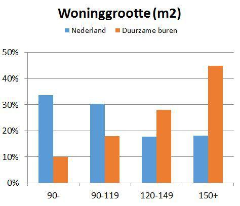 woninggrootte-duurzame-buren