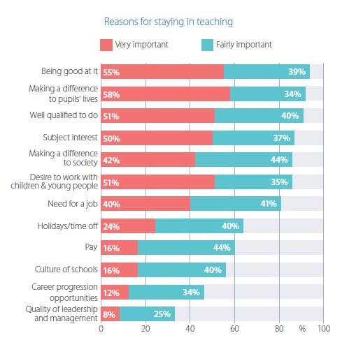 Onderwijsgrafiek - Onderzoek naar motivatie docenten