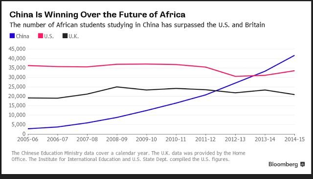 Onderwijsgrafiek - Afrikaanse studenten naar China