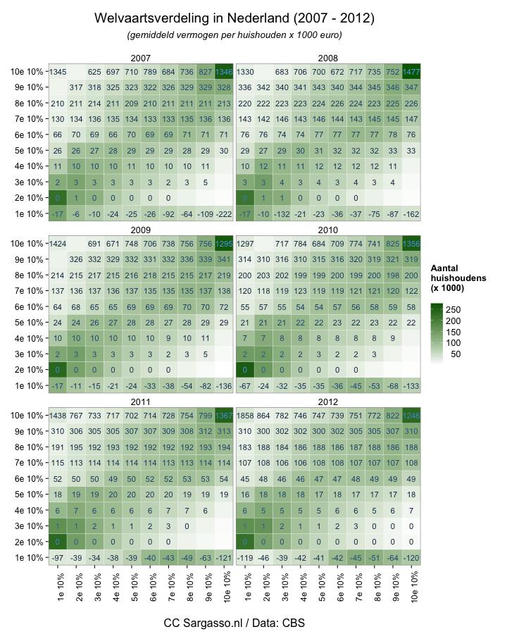 Welvaartsongelijkheid 2007 - 2012