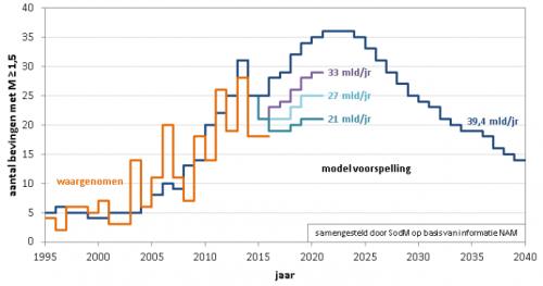 Figuur 2 Seismische energie bij winning van 33, 27 of 21 miljard m3 gas uit Groningen Bron: http://feitenencijfers.namplatform.nl/downloadfile/28fc94db-83b1-45be-b1cd-b3f014c21bd2?open=true, p 79, 7 november 2015