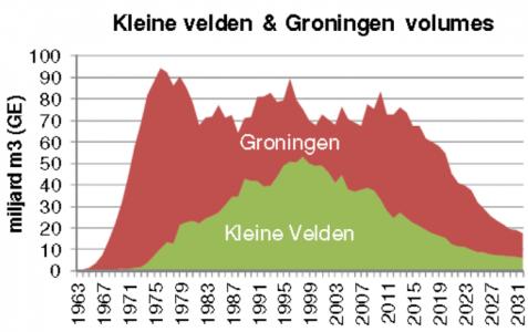 Figuur 4 Aardgaswinning Groningen en kleine velden 1963-2031 Bron: http://feitenencijfers.namplatform.nl/downloadfile/28fc94db-83b1-45be-b1cd-b3f014c21bd2?open=true, p 18, 7 november 2015