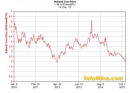 Figuur 5 Prijs aardgas op wereldmarkt vanaf 2010 Bron: Infomine