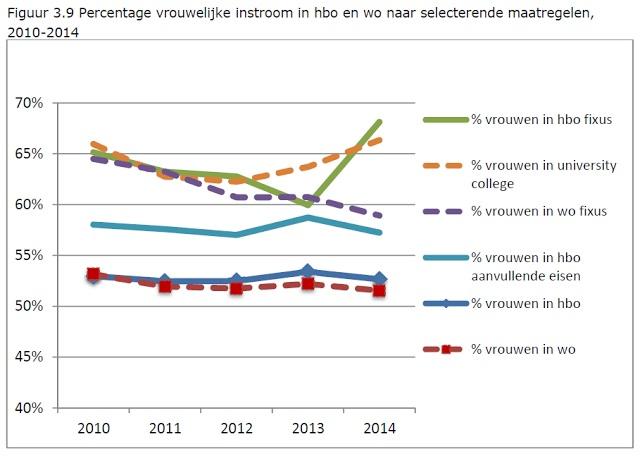 Onderwijsgrafiek - Percentage vrouwelijke instroom