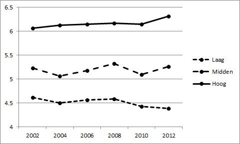 SRV Grafiek gemiddelde opvattingen over immigranten en immigratie