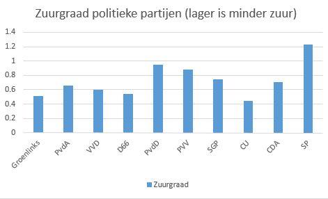 Zuurgraad Nederlandse partijen (2016)
