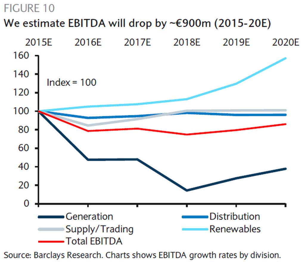 Barclays zegt dat RWE, Duitsland's energiebedrijf met het grootste vermogen aan kolencentrales, z'n inkomsten uit conventionele elektriciteitsproductie aanzienlijk zal zien dalen drop de rest van dit decennium. (Bron: Barclays Research)