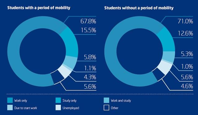 Onderwijsgrafiek - Mobility en inkomsten