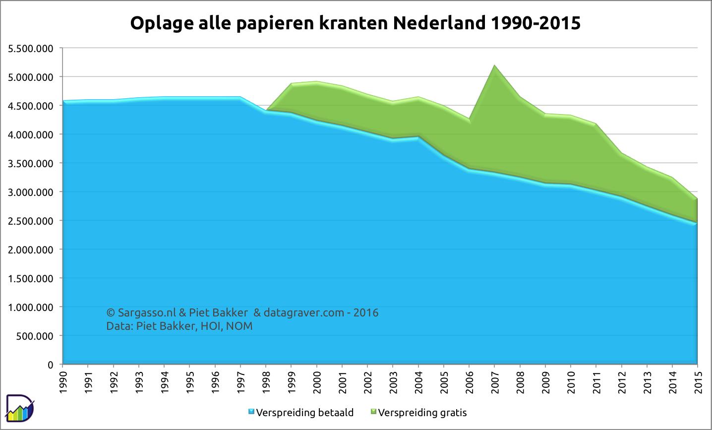 linktips nederlandse dagbladen