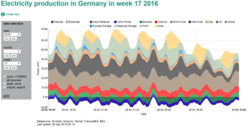 Energy-Charts.de
